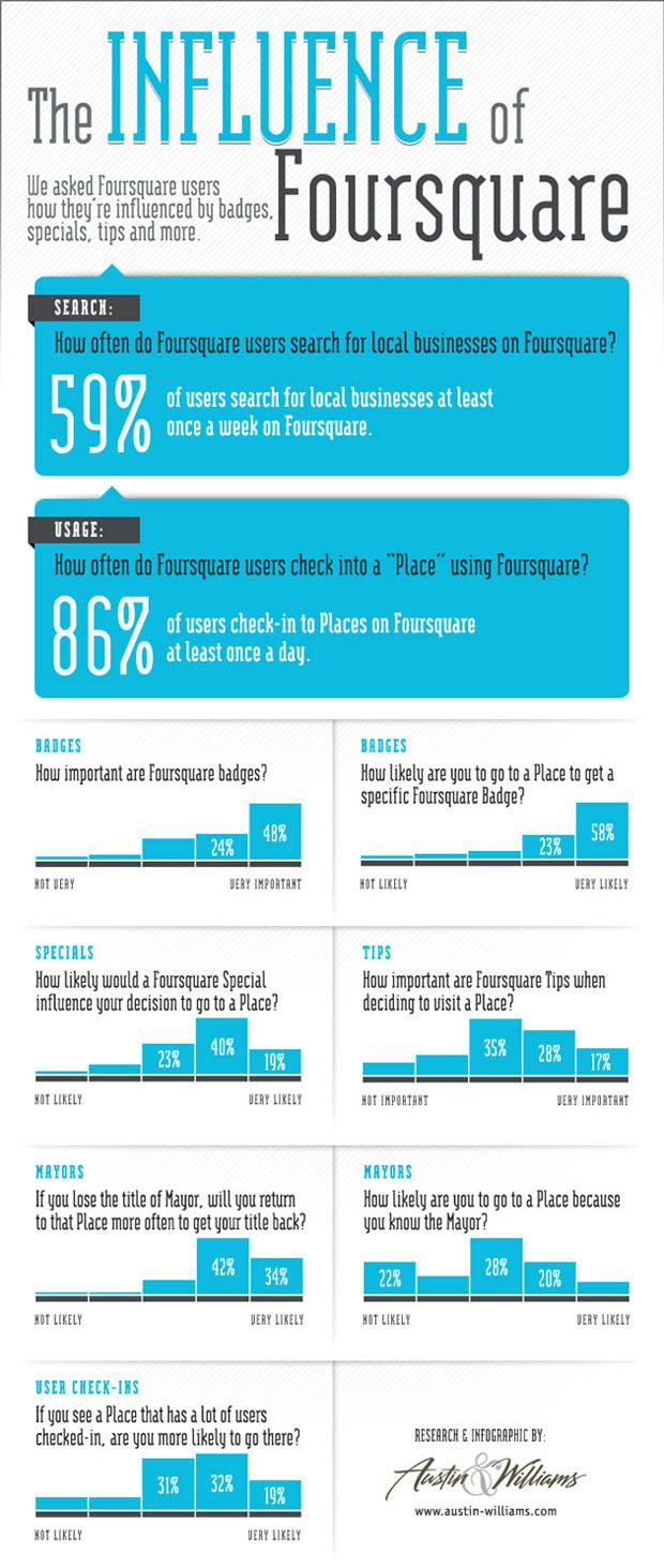 Foursquare Social Media Influence