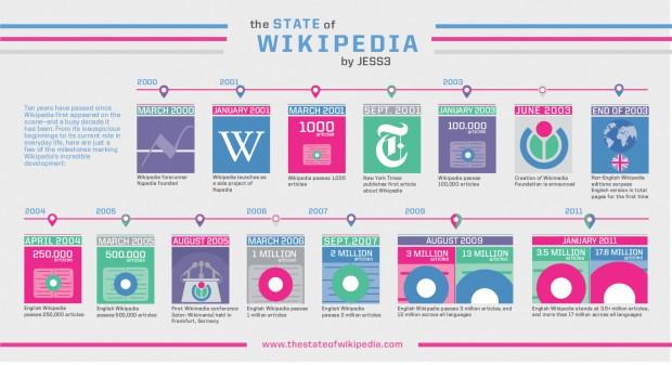 State Of Wikipedia
