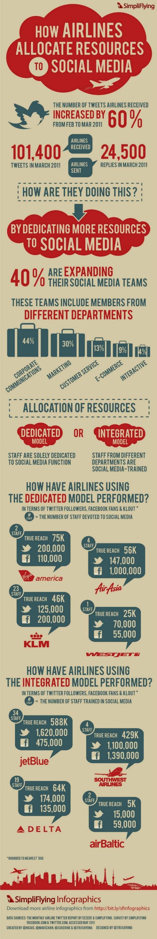 Social Media Airline Industry