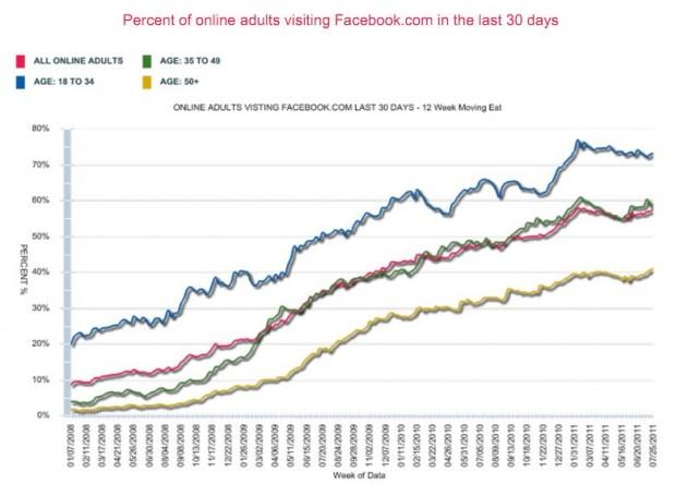 Facebook Numbers & Statistics