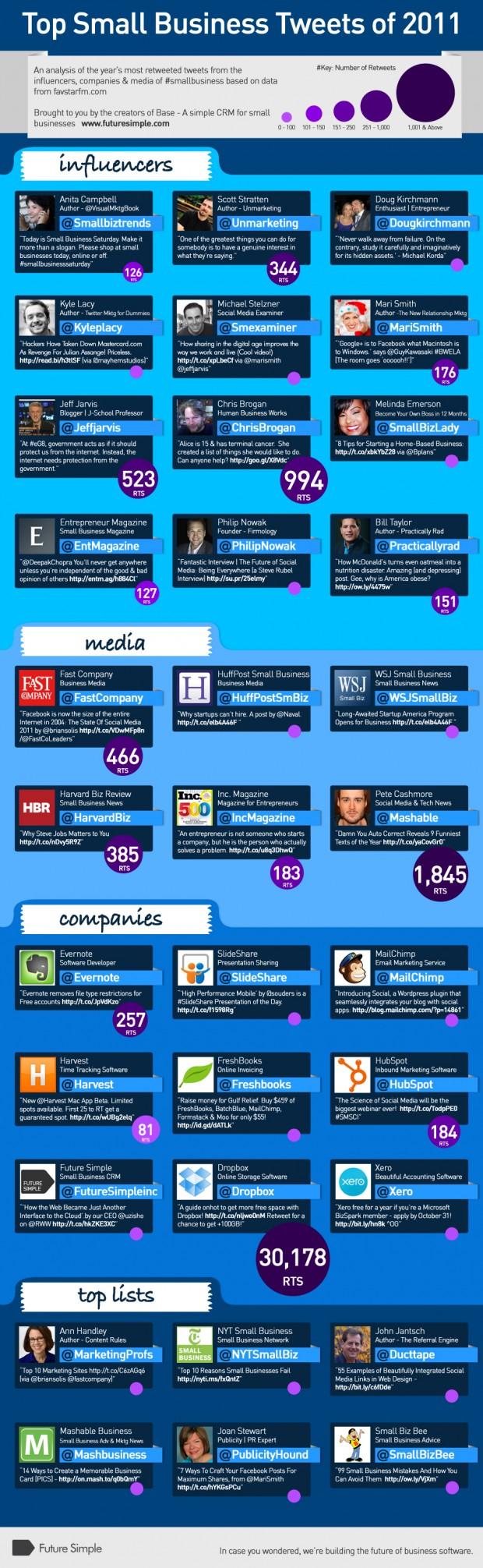 2011 Top Tweets