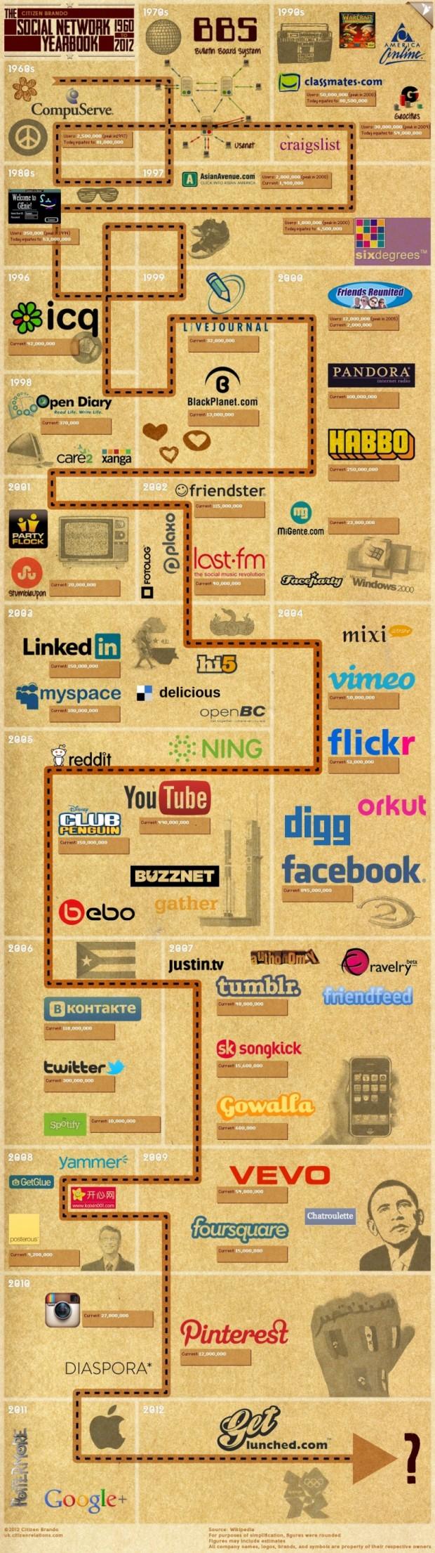 Social Networks Timeline