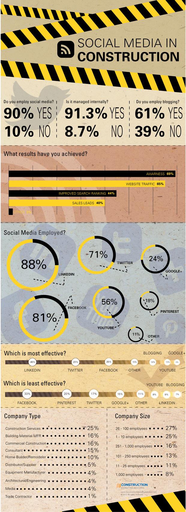 Construction Social Media