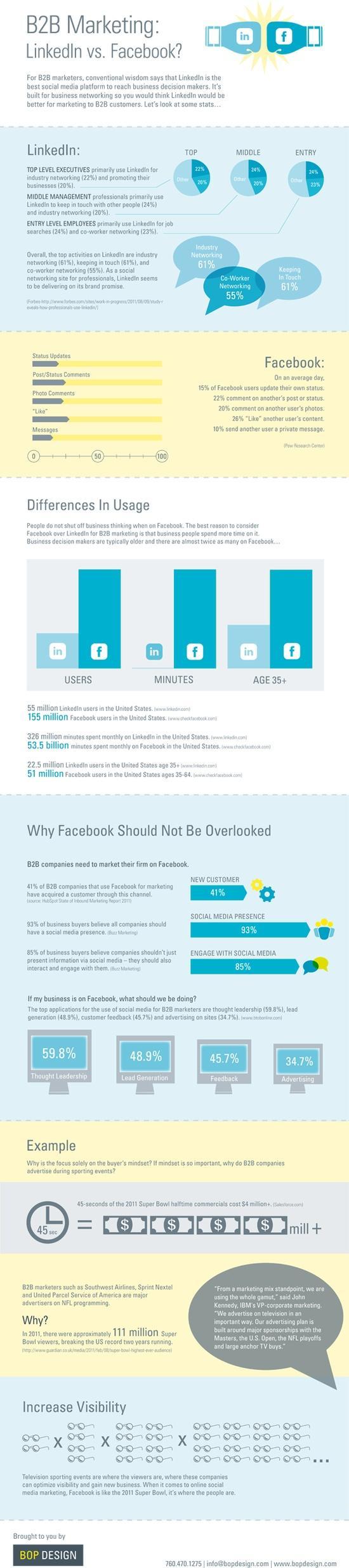 B2B Social Media - LinkedIn or Facebook?