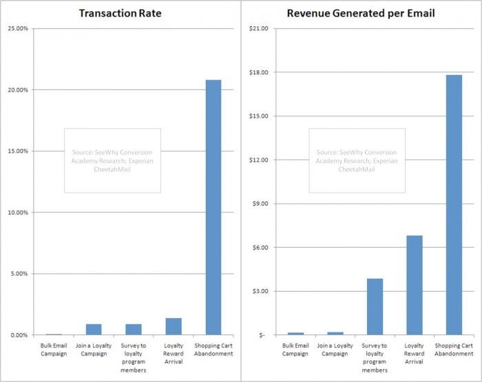 revenue chart