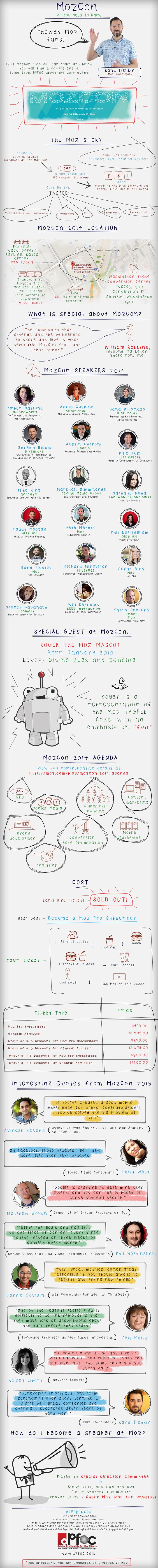 2014 MozCon