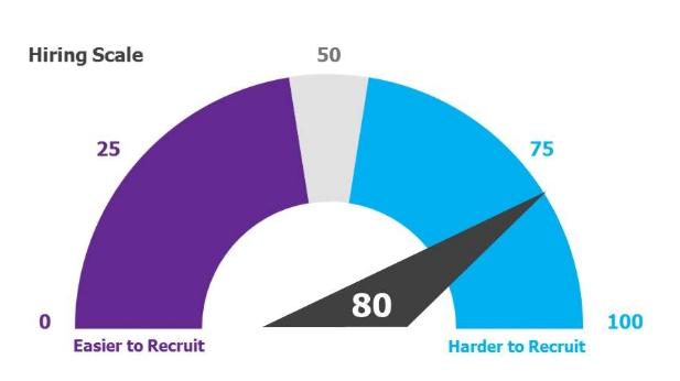 hiring scale 2